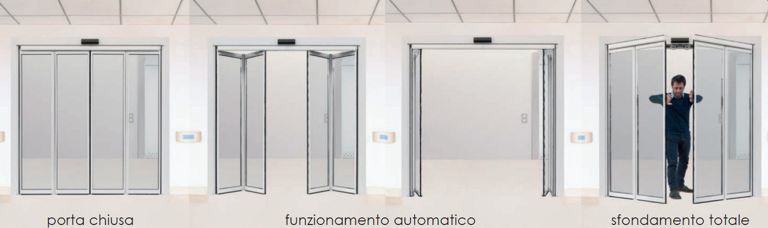 Vendita e installazione porte automatiche pieghevoli - Spazzole per porte scorrevoli ...